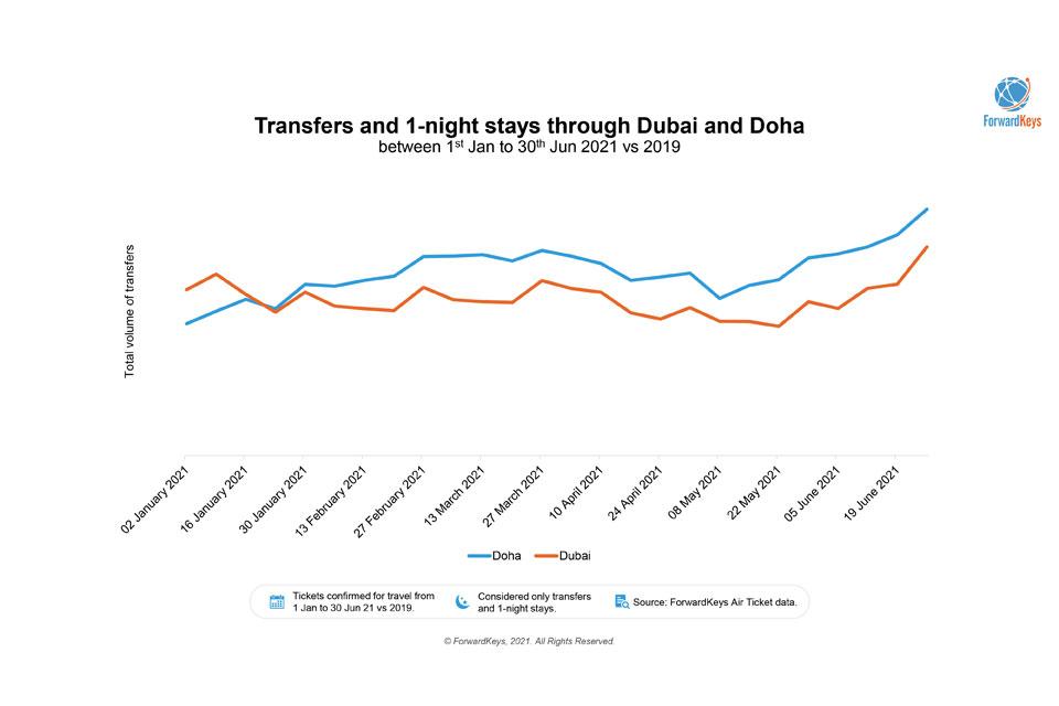 Doha Dubai Stats